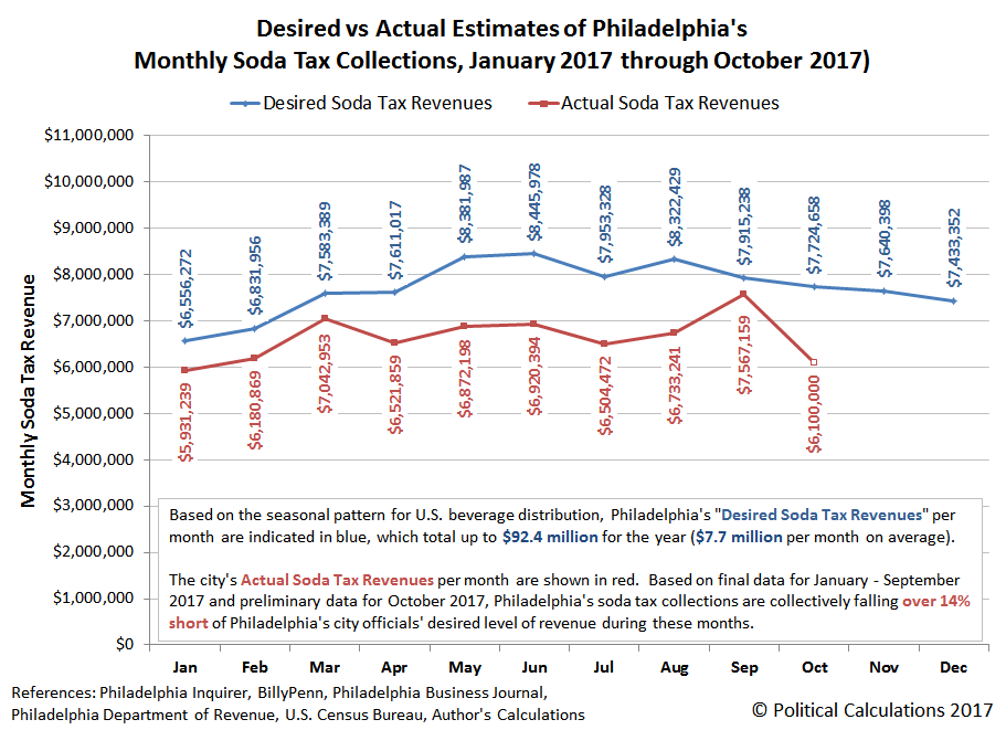 Desired vs Actual Estimates of Philadelphia's Monthly Soda Tax Collections, January 2017 through October 2017)