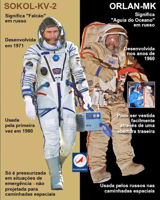 trajes espaciais da Rússia