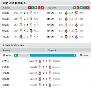 AGEN BOLA TERPERCAYA - PREDIKSI GRANADA VS ESPANYOL 15 MARET 2016