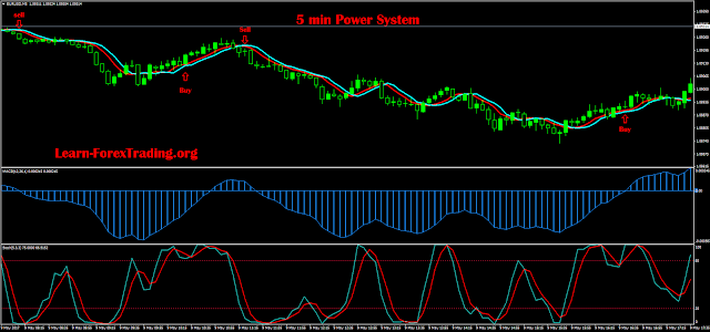 5 min EUR/USD GBP/US, USD/JPY Power system