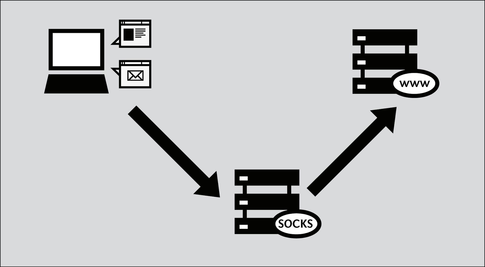 Daily Fresh Socks 5 Proxy Vip Lists - Freeware