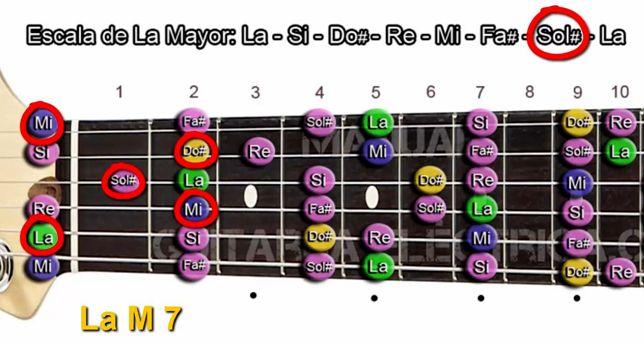 Cómo se Forman Formación los Acordes Mayor Séptima en Guitarra