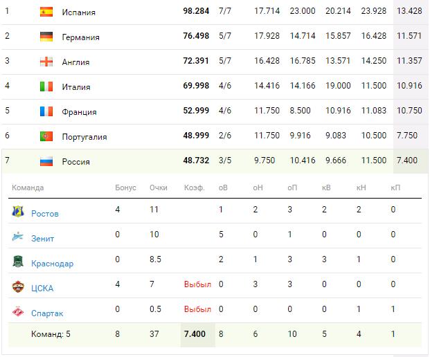 лига чемпионов жеребьевка Pinterest: Блог Лига чемпионов.Лига европы