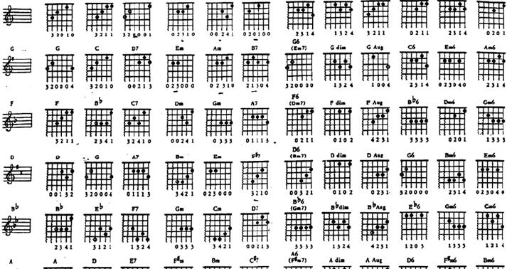 Akord Kunci Gitar Untuk Latihan  Laras Nada