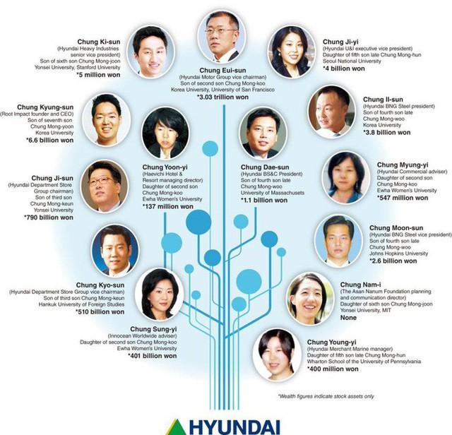 Sơ đồ tài sản thừa kế của các thành viên thuộc thế hệ thứ 3 trong gia tộc Huyndai.
