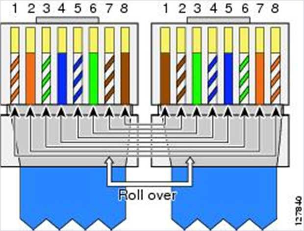 Rollover Cable Pinout