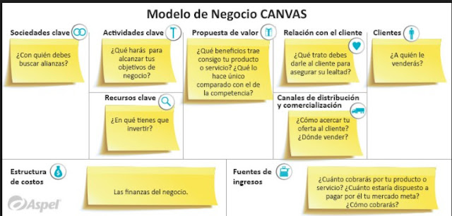 Son 9 bloques principales para dibujar un modelo de negocio:  CANVAS