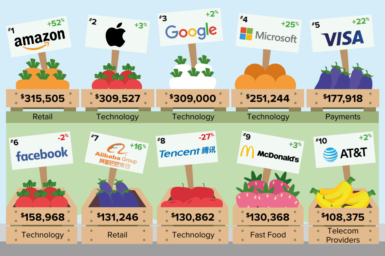 Amazon beats Apple and Google to become the world's most valuable brand in 2019
