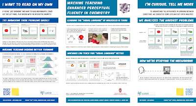 Poster: Machine teaching enhancesperceptual fluency in chemistry