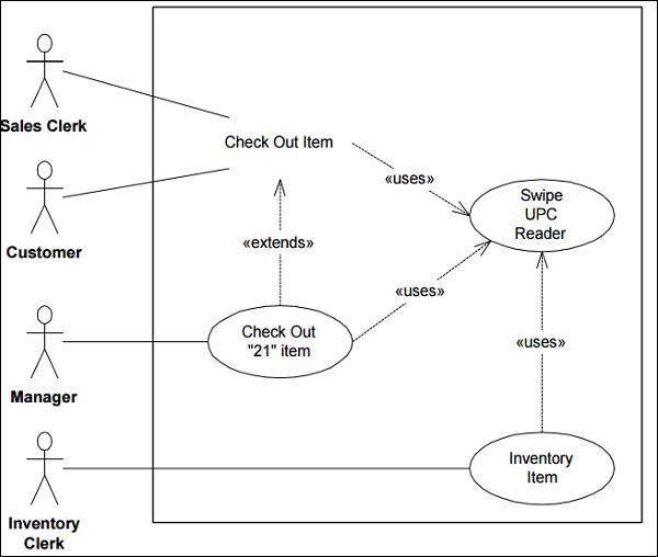 Pengertian dan contoh use case diagram sistem informasi contoh usecase diagram ccuart Image collections