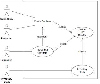 contoh-usecase-diagram