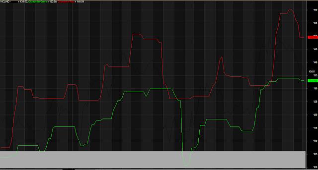 Advanced Trailing Stoploss Lines