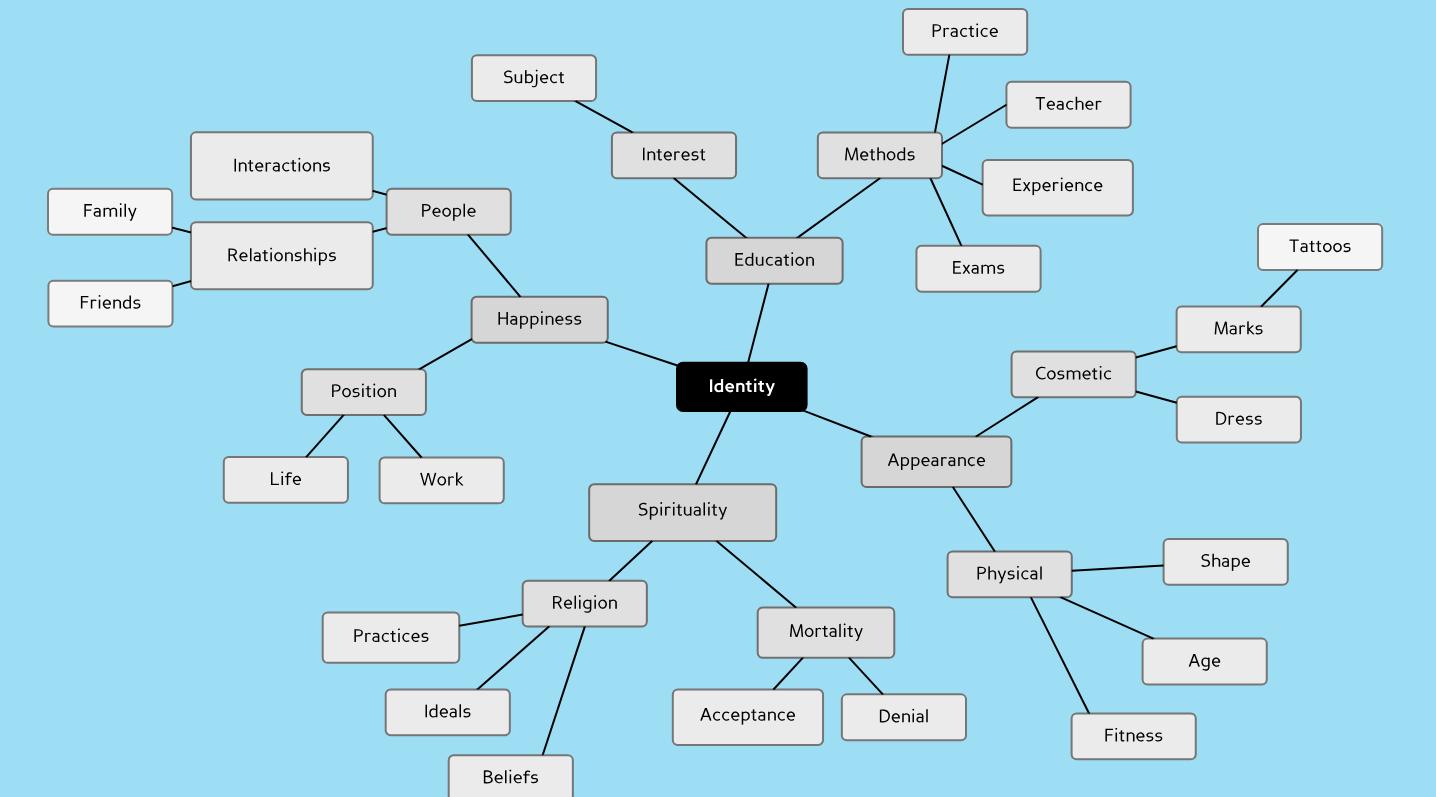 Gcse Art Blog Mind Map Ideas