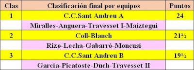 Clasificación por equipos del XII Torneig Obert Festa Major de Sant Andreu de Palomar 1983