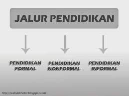 Pendidikan Islam Formal Informal Dan Nonformal Makalah Pendidikan Islam Lengkap