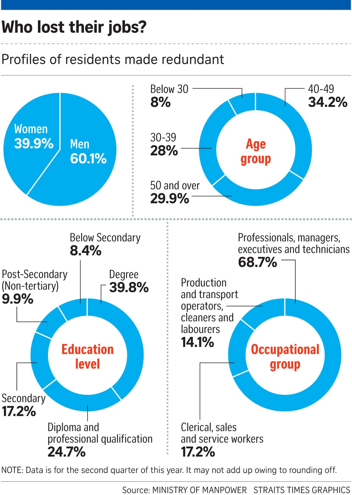 Singapore s job crunch layoffs and unemployment up in q2 2016 manpower ministry