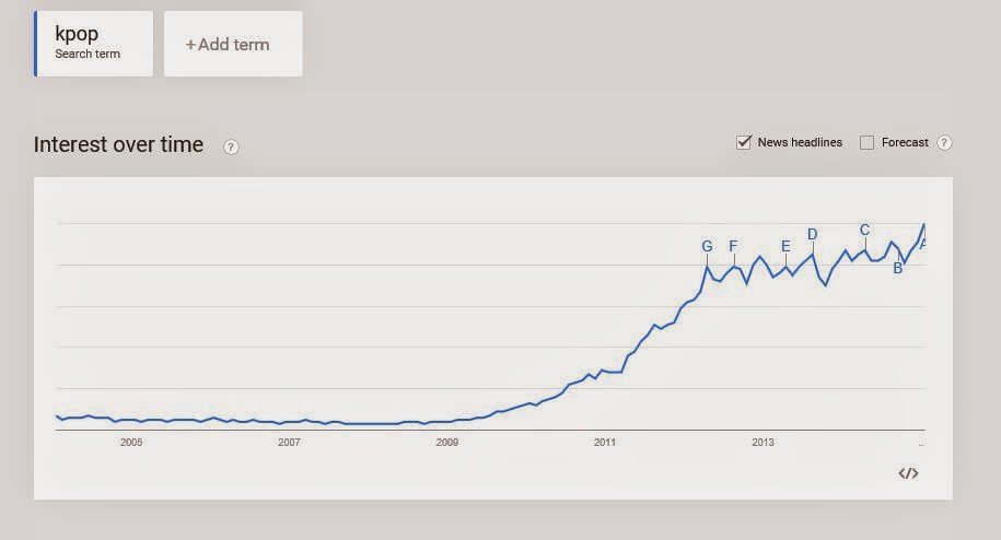 """google search term volume for """"kpop"""" between 2004 and 2014"""