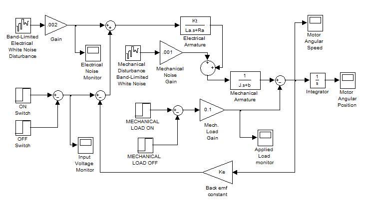Armature controlled DC Motor simulation using Matlab