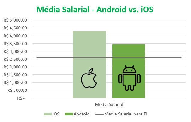Média salarial - Android vs, iOS