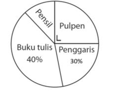 Menghitung data yang disajikan pada diagram lingkaran