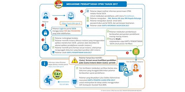 Kesulitan Daftar CPNS Online 2017? Ini Solusinya