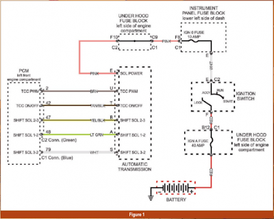 Memeriksa Sirkuit Kelistrikan Solenoid Transmisi Otomatis