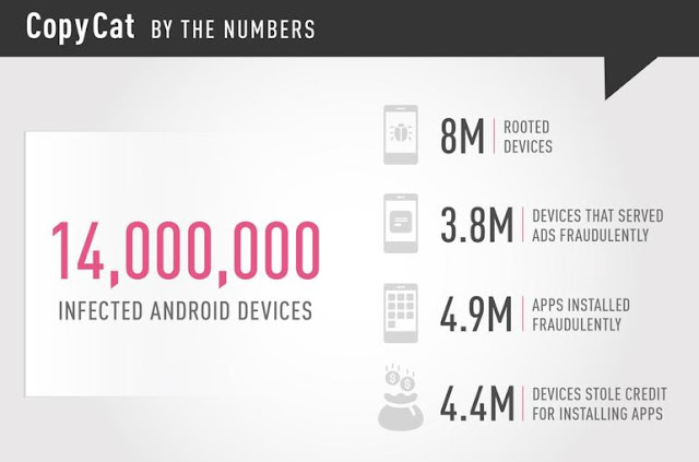 CopyCat Android Malware Infected 14m Mobile Devices, Rooted 8m Last Year