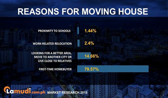reasons for moving house