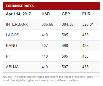 Get Your Daily Naira To Usd Euro Pound Exchange Rates Foreign Rate For The Nigerian Newspapers Online Today Below Are Pounds