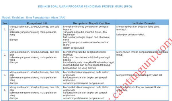 Kisi-Kisi Soal Pretest PPGJ 2018 IPA SMP Format PDF dan Word