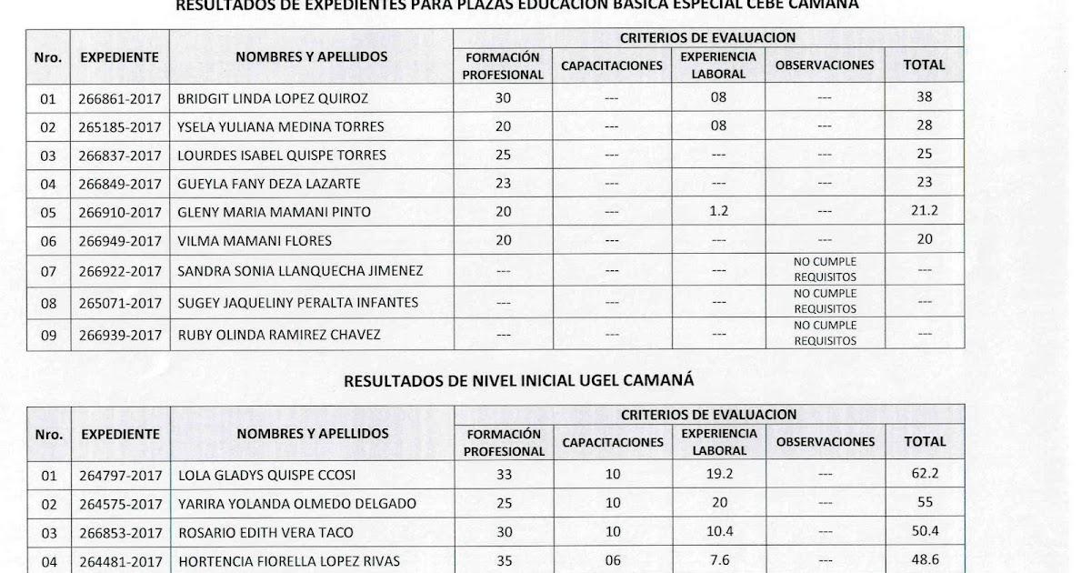 Ugel caman resultados concurso publico para coberturar for Concurso para plazas docentes