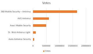 Urutan nilai dari tertinggi ke terendah Daftar Antivirus Gratis Terbaik Untuk Android berdasarkan jumlah votes