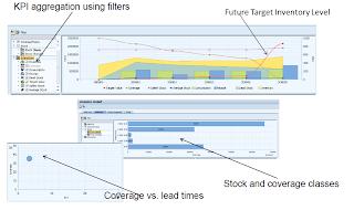 SCN : Blog List - SAP ERP - Logistics Materials Management