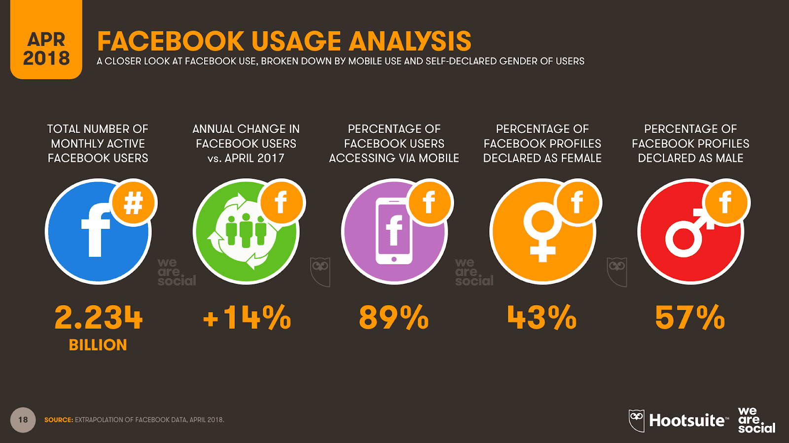 This infographic takes a closer look at the Facebook usages, broken down by mobile use and self-declared gender of users.