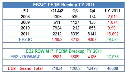 EB2-India & China I-140 Demand (Yearly) based on DHS