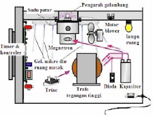Oven Microwave prinsip kerja