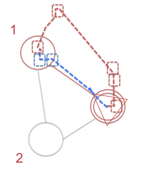Bruggen Blog: Orienteering with Neo4j - moving from Cypher to the