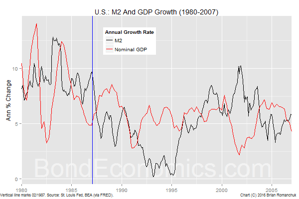 Chart: US M2 Growth 1980-2007