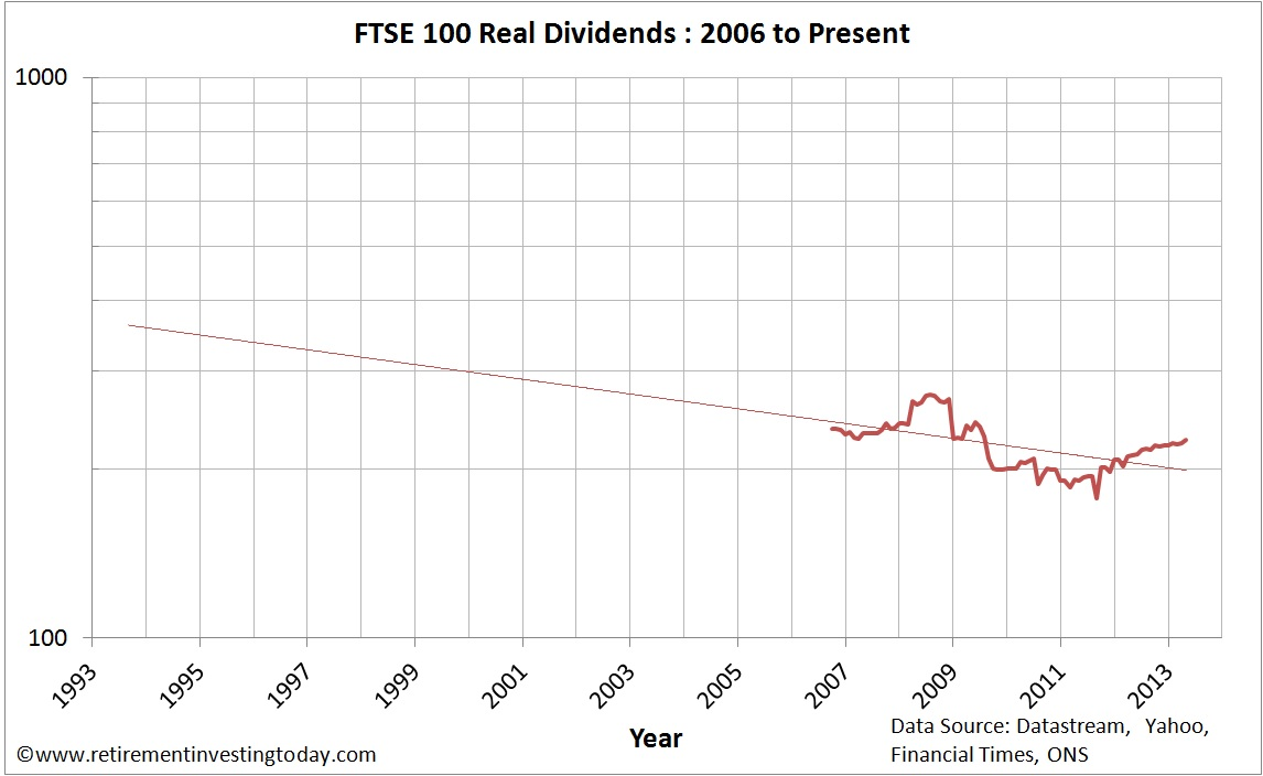 Chart of Real FTSE 100 Dividends