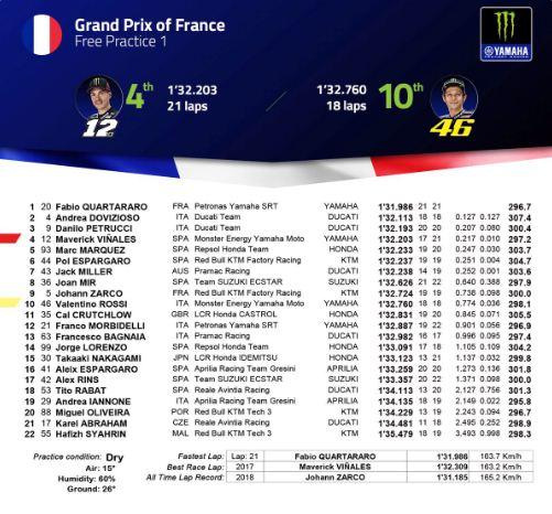 Hasil FP1 MotoGP Prancis