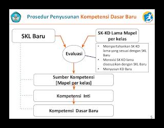 SKL, KI dan KD Kurikulum 2013