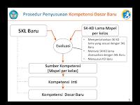 Standar Kompetensi Lulusan (SKL), Kompetensi Inti (KI), dan Kompetensi Dasar (KD) Kurikulum 2013