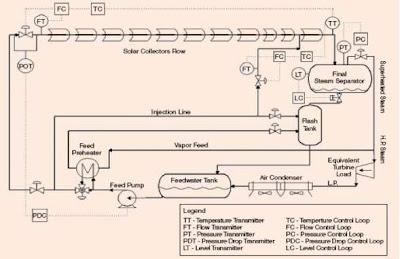 Proses pada Solar Boiler