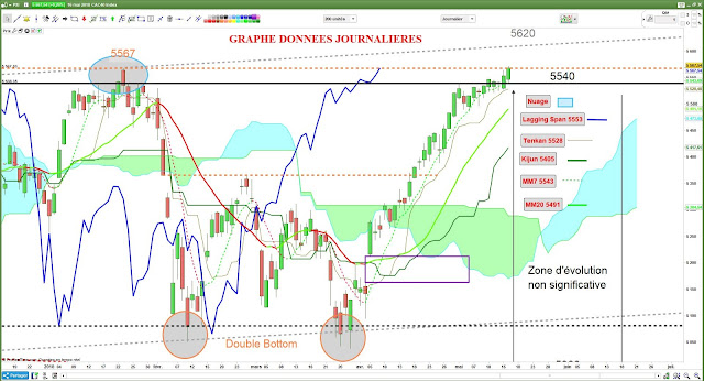 Analyse technique CAC40 [16/05/18]
