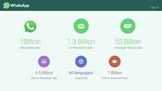 Whatsapp Hits 1 Billions Active Users On Daily Basis