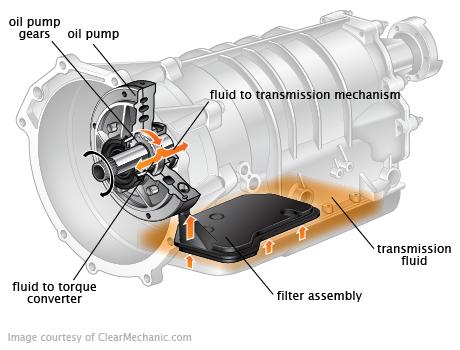 Liquide de transmission automatique