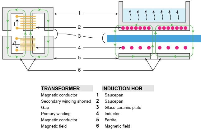 Fagor, Brandt - Induction hobs - working – error codes