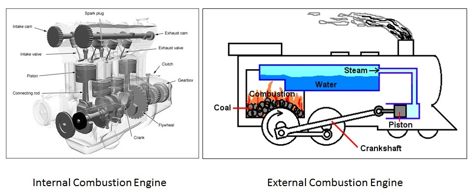 How A Engine Works  Petrol And Diesel