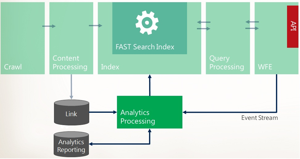 Sharepoint 2013 Components Diagram Hampton Bay Ceiling Fan Wiring Talk Analytics Feature It Pro Db Search