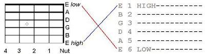 tabulatur dan_skala diagram